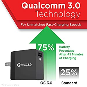 PowerBear USB Fast Charger [18W] Qualcomm 3.0 Fast Charger, USB Wall Charger, Fast Charger, Android Charger for Samsung, LG, HTC, iPhone & More with Cable – Black [24 Month Warranty]