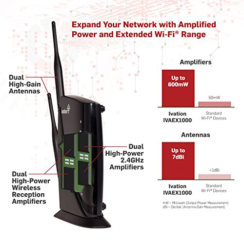 Internet WIFI Booster High Power Wireless-N 600mW Range Extender Wi Fi Wireless Repeater With MIMO Technology Increases Internet Range Strength & Coverage Of Wireless Signals Up To 10,000 SF by Ivation (Image #2)