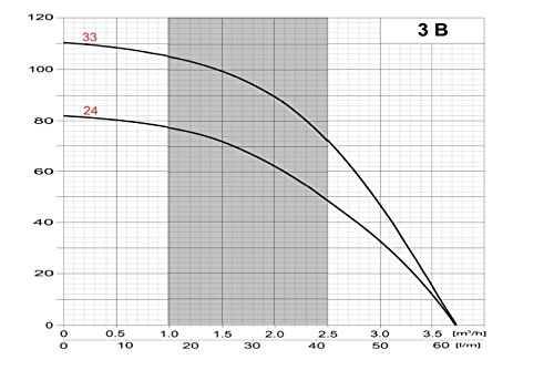 "Tiefbrunnenpumpe 3/"" 75mm 230 oder 400 V bis 3600 l//h Brunnenpumpen 1,1 kW"