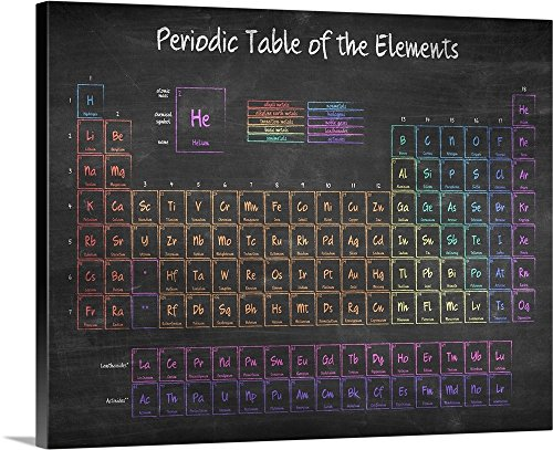 Inner Circle  Chalkboard Periodic Table - classroom decorations