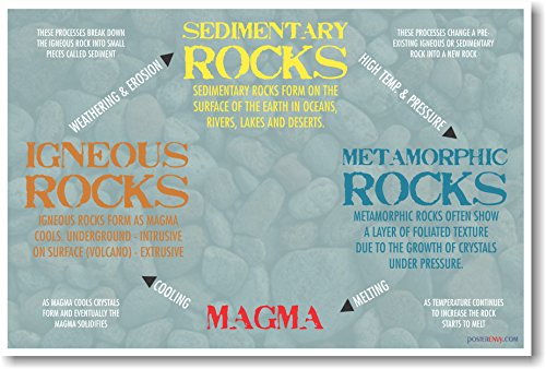 Rock Types - New Earth Science Geology Classroom Poster