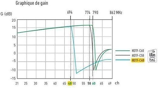 1816 Hdtf-c48g - Antena Flashd C48 Ikusi – Hdtfc48g: Amazon ...