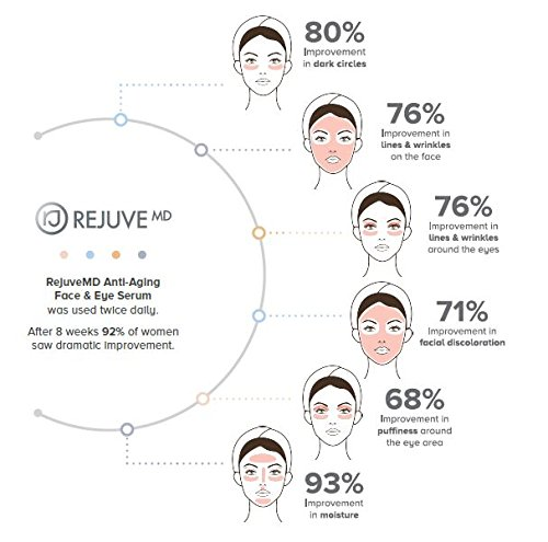 51eVPgsDdzL - RejuveMD Growth Factor Anti-Aging Face Serum, 1.7 Fl Oz