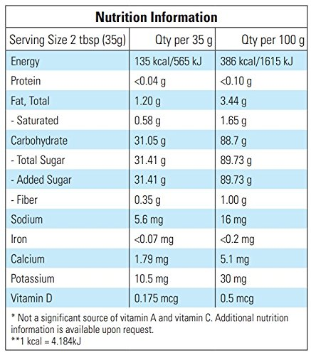 Satin Ice Blue Fondant, Vanilla, 2 Pounds by Satin Ice (Image #7)