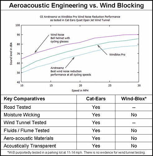 Cat-Ears New AirStreamz Slim Cycling Wind Noise Reducer by Cat-Ears (Image #2)