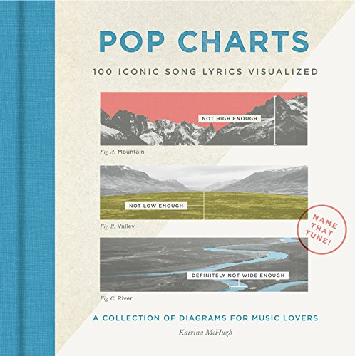 (Pop Charts: 100 Iconic Song Lyrics Visualized)