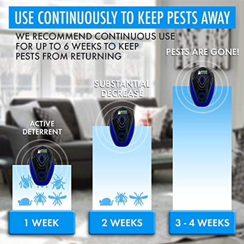 Kantora Ultrasonic Pest Repellent - 2018 Best Model Pest Repeller Plug to Control Rats, Insects, Mice, Spiders, Fleas, Roaches, Bed Bugs, Mosquitoes - Baby, Pet Safe & Non Toxic (Blue 4 Pack) Photo #4