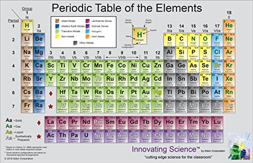 Innovating Science Colored Laminated Periodic Tables, 17
