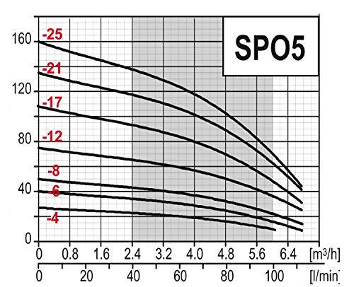 Tiefbrunnenpumpe 4 Edelstahl 400V 0,55 kW 3,8 Bar 6660 L//Std Tauchpumpe Brunnenpumpe