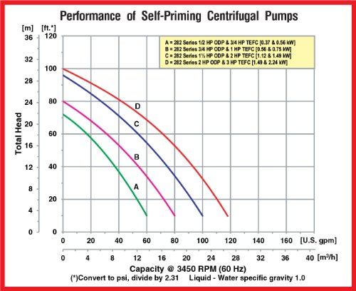 AMT Pump 282K-95 Self-Priming Centrifugal Pump, Cast Iron, 1 HP, 3 Phase, 230/460V, Curve B, 1-1/2'' NPT Female Suction & Discharge Ports by AMT Pumps (Image #1)