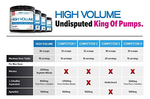 PEScience High Volume Caffeine Free Pump Pre Workout