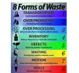 8 Forms of Waste List Lean Poster
