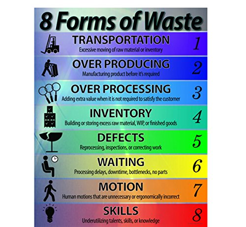Lean Manufacturing Posters together with Lean Six Sigma The 8 Wastes Goleansixsigma together with Evolution Of The Sos Band1 besides Collectionkdwn Kaizen Posters Download furthermore 7 Wastes Of Lean. on tim wood lean six sigma