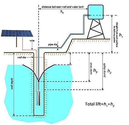 AKENT DC 24V Brushless Solar Water Pump 3000L//H 70m,80m,60m max Head Submersible Deep Well Pump Solar Powered Pump 80m Head max,3000L//H