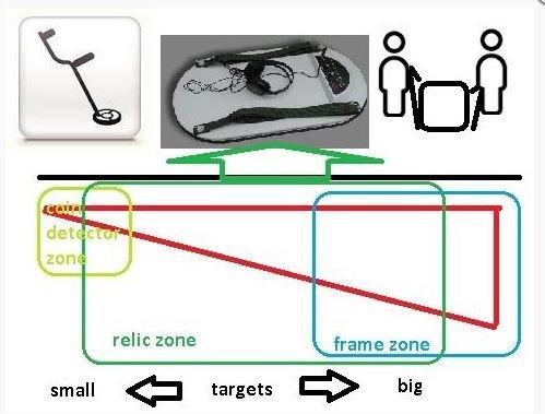 Pirate Pulse Relic Detector Detector de objetos metálicos grandes: Amazon.es: Jardín
