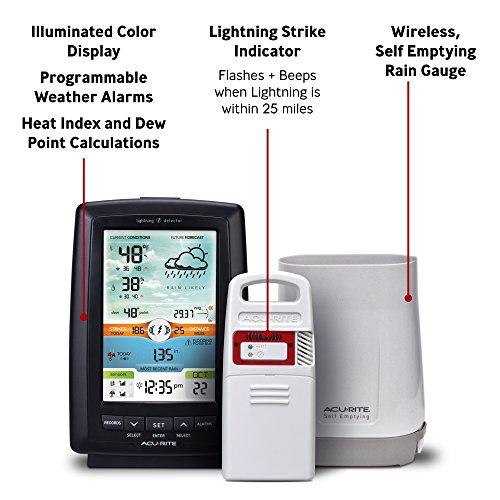 Buy wireless rain gauge