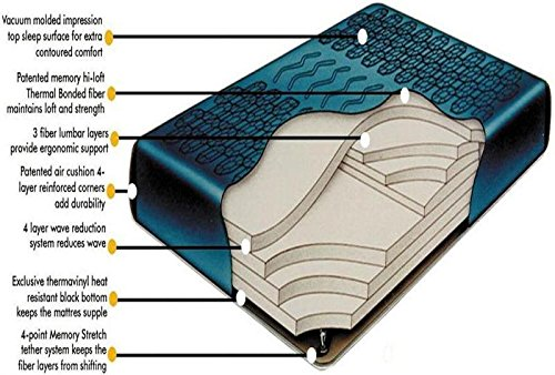 - King 98% Waveless Waterbed Mattress includes Stand up Liner, Fill & Drain Kit