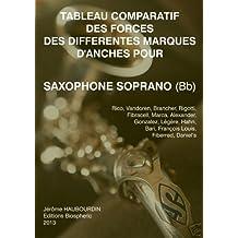 Tableau comparatif des forces des différentes marques d'anches pour Saxophone Soprano (Bb) (French Edition)