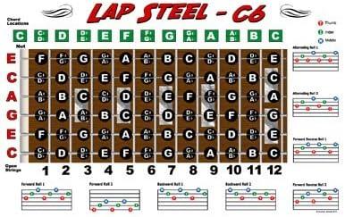 Lap Steel, diapasón de guitarra Gráfico – Póster de C6 Tuning