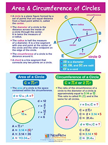 Area & Circumference of Circles Visual Learning Guides, Set/5-4-Panel, 11