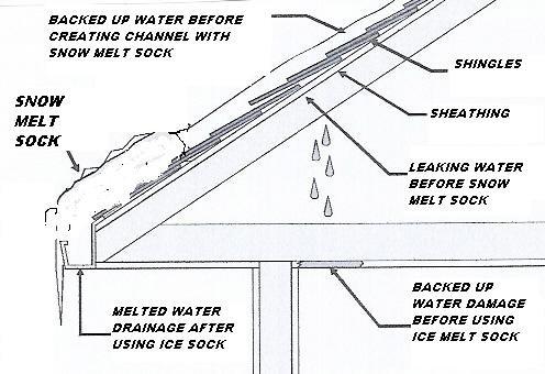Residential Roofice Dam And Gutter Ice Melting Salt Sock