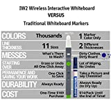 IPEVO IW2 Wireless Interactive Whiteboard