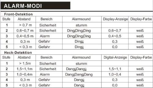 PROFI-RÜCKFAHRWARNER, EINPARKHILFE - 8 schwarze SENSOREN - PDC-2 ...