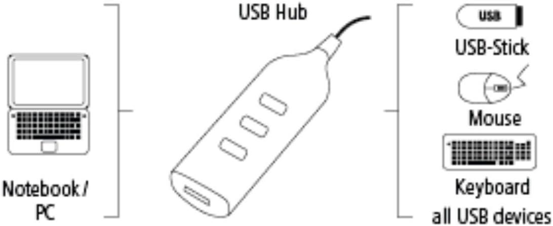 4 PORTE HAMA HUB USB 2.0 ULTRA SLIM BIANCO