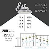 HYPERLITE LED High Bay (200W) Dimmable UL/DLC