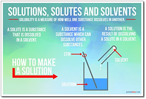 Solutions, Solutes, and Solvents - NEW Science Chemistry Classroom Poster
