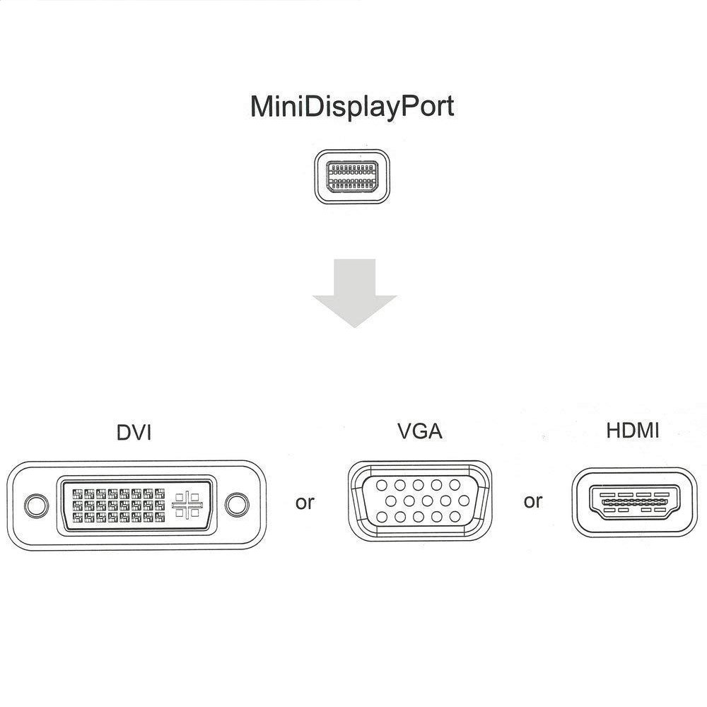 RimiCab 1.2V Mini Displayport to HDMI/VGA/DVI Multiport Cable Thunderbolt 2 Compatible 3-in-1 Displayport Adapter Supporting 4K Resolution via HDMI 60Hz for MacBook iMac Surface by RUIMAI (Image #7)