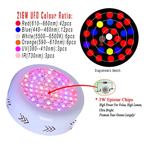 Gianor 216W UFO Led Grow Light Full Spectrum Grow Lights Led Plant Lamps with UV/IR Led Bulbs for Indoor Garden/Hydroponic System/Greenhouse Plants Flowering/Growing
