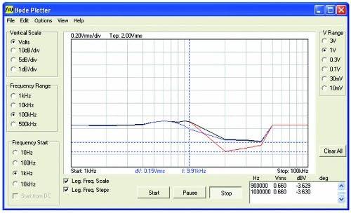 Velleman PCSGU250 osciloscopio Mesa PC-based oscilloscope 12 MHz ...