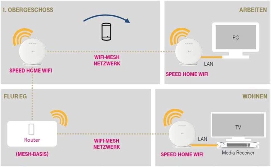 Deutsche Telekom Speed Home WiFi Solo, WLAN Repeater as Bridge for Home  Networks, Mesh Network with up to 8,8 Mbps 8 GHz + 880 Mbps 8.8 GHz,