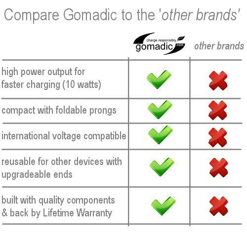 Gomadic Intelligent Compact AC Home Wall Charger suitable for the Olympus VG-140 - High output power with a convenient, foldable plug design - Uses TipExchange Technology by Gomadic (Image #7)