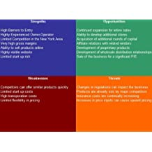 Podiatry Practice SWOT Analysis Plus Business Plan
