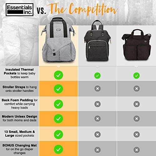 Diaper Bag Backpack with Stroller Straps, Baby Changing Mat & Multi Pockets - Insulated Milk Bottle  - http://medicalbooks.filipinodoctors.org