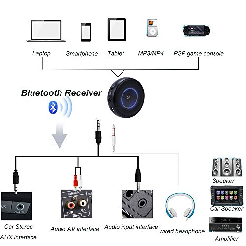 Giveet Bluetooth V4.1 Transmitter and Receiver with aptX Low Latency, Wireless Bluetooth Audio Streaming Adapter for TV, PS4, XBOX, PC, Headphones, Home Sound Car Stereo Speaker with 3.5mm or RCA Jack by Giveet (Image #3)