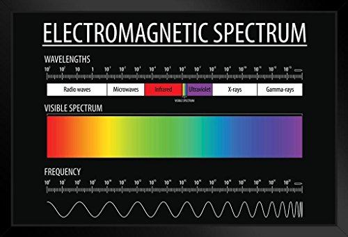 Electromagnetic Spectrum and Visible Light Educational Reference Chart Framed Poster 20x14 inch - Radio Spectrum Chart