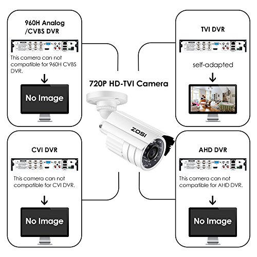 ZOSI 720P HD-TVI 1280TVL CCTV Security Camera ,3.6mm Lens 24 IR LEDs, 65ft Long Night Vision ,Outdoor Whetherproof Surveillance Camera Only for TVI DVR