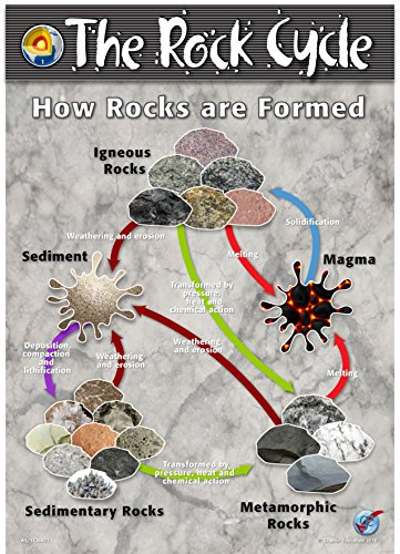 The Rock Cycle 6 Poster Set (Each 16.5 in x 11.5 in)