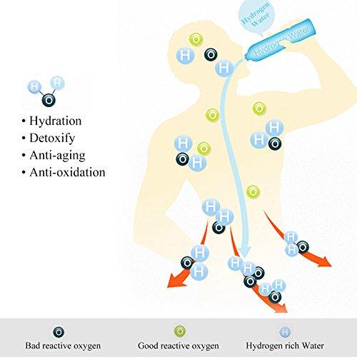 OKACHI GLIYA Portable Healthy Hydrogen Rich Water Bottle Detachable Ionizer Maker Generator Anti-aging Rechargeable Water Filter Purifier Keep Body Hydrated by okachi gliya (Image #2)