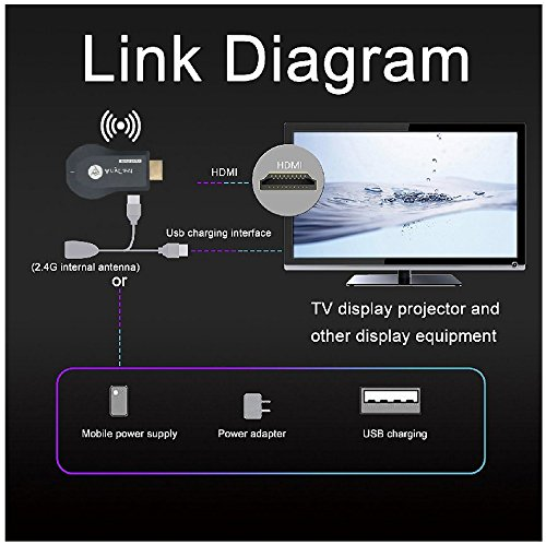 WiFi Wireless Display Dongle 1080P Mini Receiver Sharing HD Video from Projectors Cell Phones Tablet PC Support Airplay/ Chromecast/Chromecast Tv/Miracast/Miracast Dongle for Tv by Colorful lucky (Image #3)'
