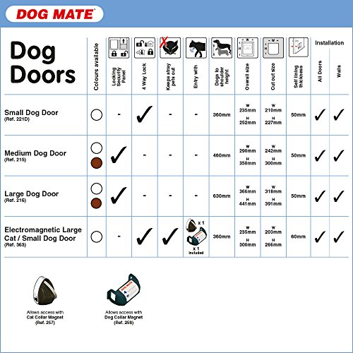 Dog Mate Large Dog Doors