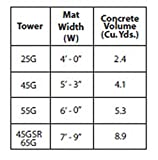 Rohn 25G Series 30' Basic Tower Kit