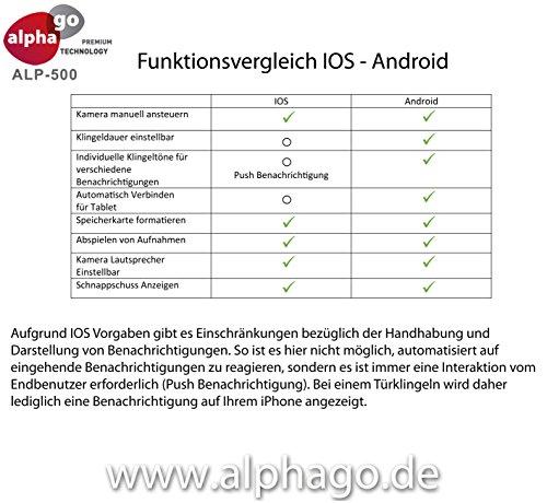 Test Alphago Alp500 Lan Wlan Video Tursprechanlage