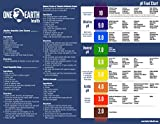 One Earth Health Alkaline Food and pH Chart (8x11) Printed on Waterproof and Durable Plastic Sheet. Better than Laminate!