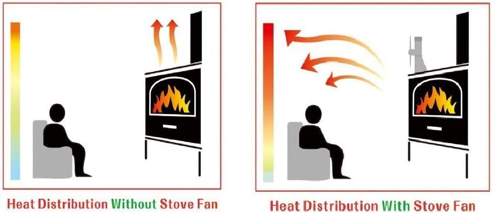 Classe /énerg/étique A +++ 8-lame Moteur jumeau Ventilateurs de Po/êle /à Bois,Ventilateurs de Po/êle pour Bois//Po/êle /à Bois//Chemin/ée,Silencieux,Respectueux de la nature Ventilateur de Po/êle
