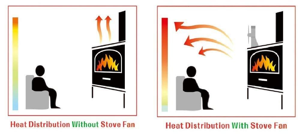 Clase energ/ética A +++ 4-cuchilla Ventilador de Estufa,Ventilador Chimenea para Madera//Estufa de Le/ña//Chimenea,Silencio,Respetuoso del Medio Ambiente,Negro Ventilador de la Estufa