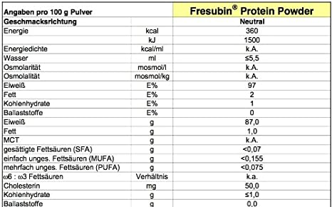 Fresubin Protein Powder, 300 g: Amazon.es: Salud y cuidado ...